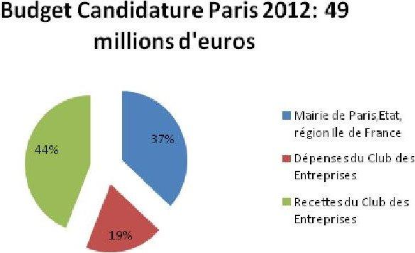 graphique sur la Candidature de Paris